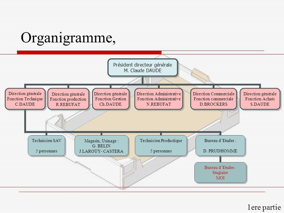 Organigramme, 1ere partie Président directeur générale M.