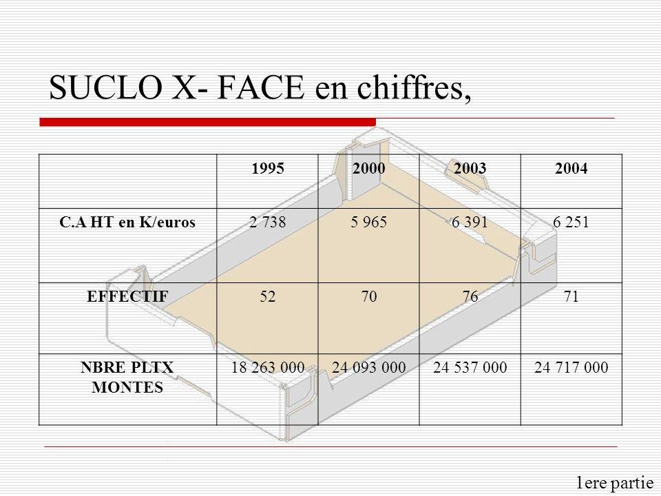 SUCLO X- FACE en chiffres, 1995200020032004 C.A HT en K/euros2 7385 9656 3916 251 EFFECTIF52707671 NBRE PLTX MONTES 18 263 00024 093 00024 537 00024 7