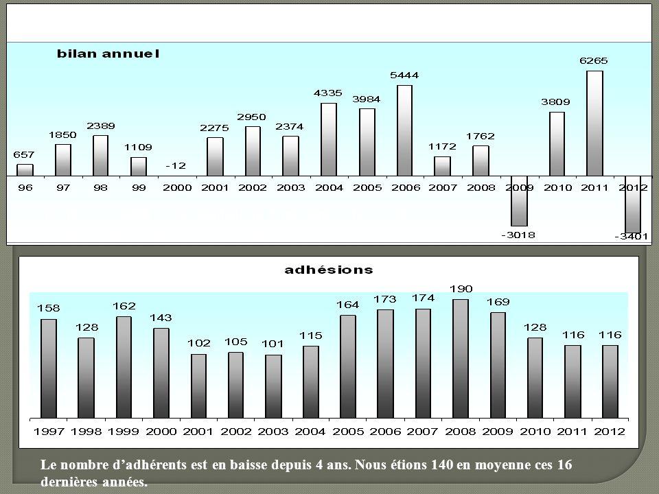 Les résultats négatifs correspondent au financement de projets importants ( expo tropicale, par exemple). Le nombre dadhérents est en baisse depuis 4