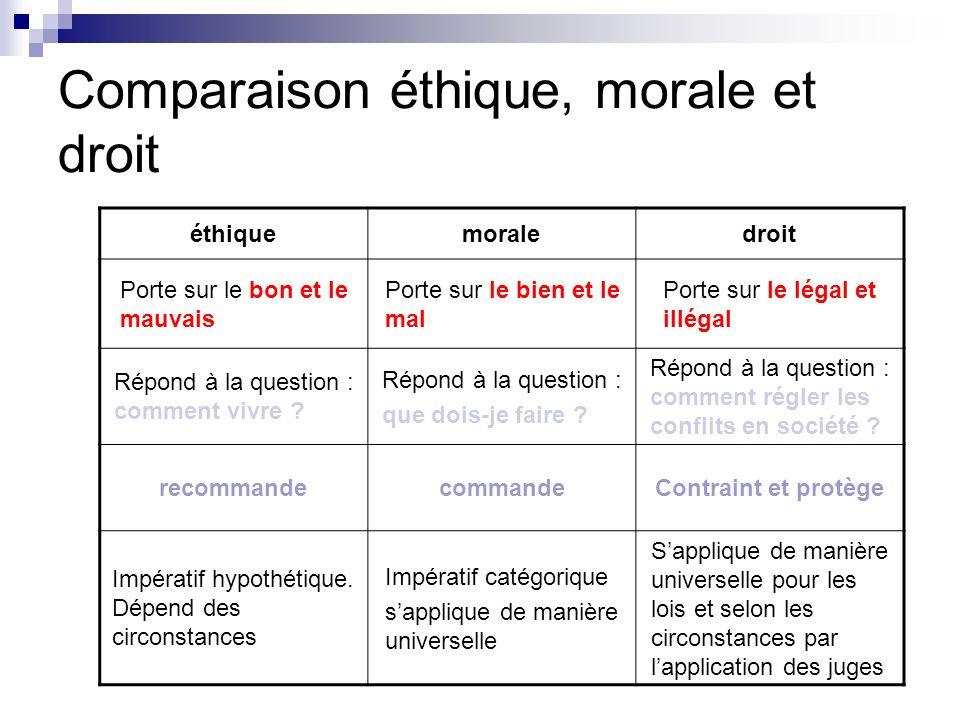 Comparaison éthique, morale et droit éthiquemoraledroit Porte sur le bon et le mauvais Porte sur le bien et le mal Porte sur le légal et illégal Répon