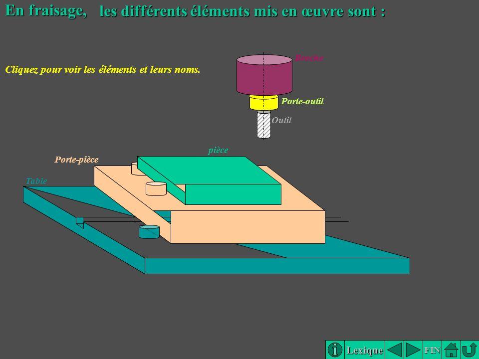 Lexique FIN En fraisage, Broche Porte-outil Outil Porte-pièce pièce Table les différents éléments mis en œuvre sont : Cliquez pour voir les éléments e