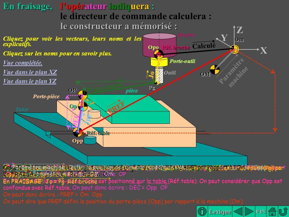 Lexique FIN Broche Porte-outil Outil Porte-pièce pièce Table Pg OM Op OP Opp Om Réf. table Opo Réf. broche Y X ZPg pièce PREF DEC Programmé Calculé Pa