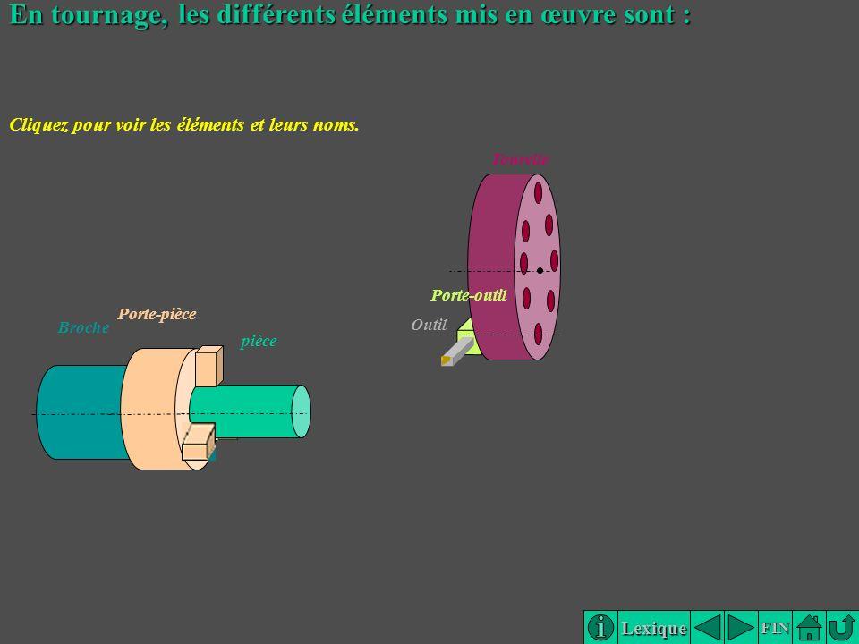Lexique FIN Broche En tournage, les différents éléments mis en œuvre sont : Tourelle Porte-outil Outil Porte-pièce pièce Cliquez pour voir les élément