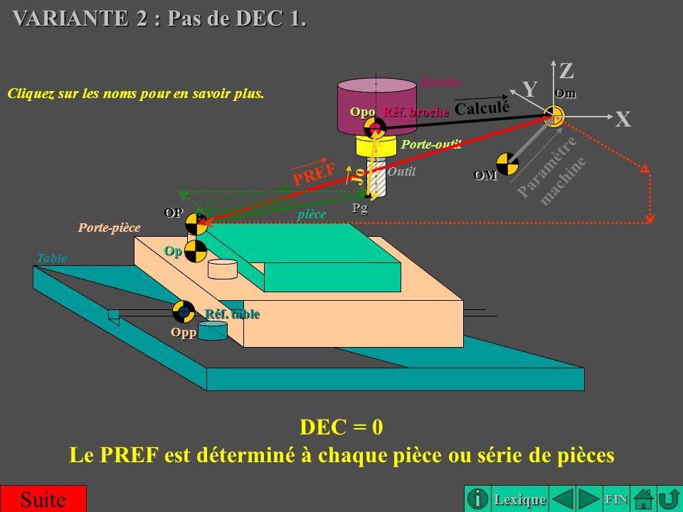 Lexique FIN Broche Porte-outil Outil Porte-pièce pièce Table X Z Pg OM OP Op Réf. table Opp OmOpo Réf. broche Y VARIANTE 2 : Pas de DEC 1. VARIANTE 2