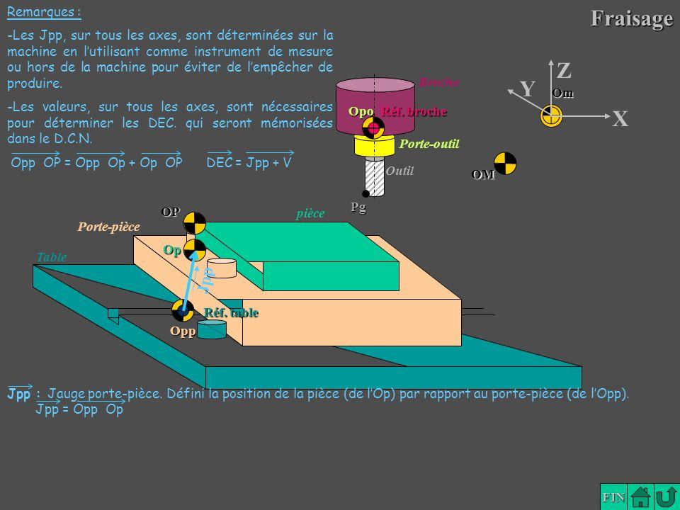 Lexique FIN Broche Porte-outil Outil Porte-pièce pièce Table Pg OM Op OP Opp Om Réf. table Opo Réf. broche Y X Z JppFraisage Jpp : Jauge porte-pièce.