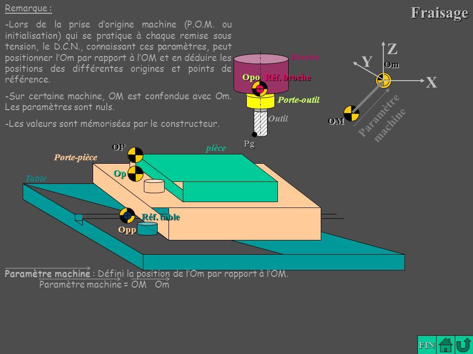 Lexique FIN Broche Porte-outil Outil Porte-pièce pièce Table Pg OM Op OP Opp Om Réf. table Opo Réf. broche Y X Z Paramètre machineFraisage Paramètre m