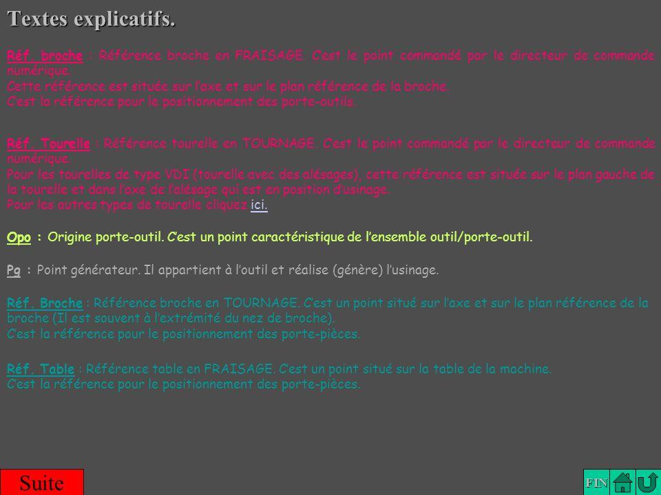 Lexique FIN Textes explicatifs. Suite Opo : Origine porte-outil. Cest un point caractéristique de lensemble outil/porte-outil. Pg : Point générateur.