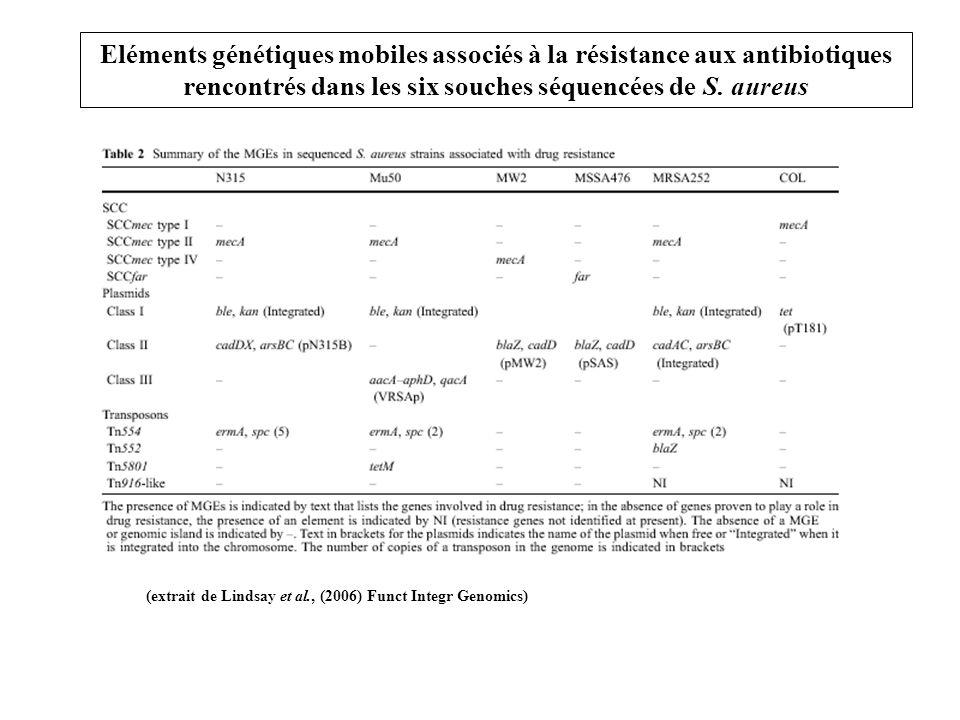 Eléments génétiques mobiles associés à la résistance aux antibiotiques rencontrés dans les six souches séquencées de S.