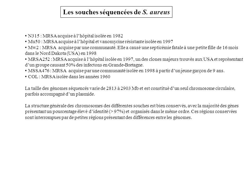 Les souches séquencées de S.