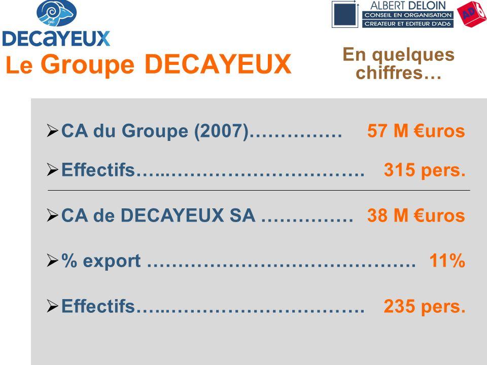 Présentation DECAYEUX - Albert DELOIN SAS18 Le Groupe DECAYEUX CA du Groupe (2007)……………57 M uros Effectifs…...………………………….315 pers. CA de DECAYEUX SA …