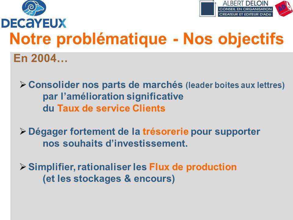 Présentation DECAYEUX - Albert DELOIN SAS31 Notre problématique - Nos objectifs En 2004… Consolider nos parts de marchés (leader boites aux lettres) p