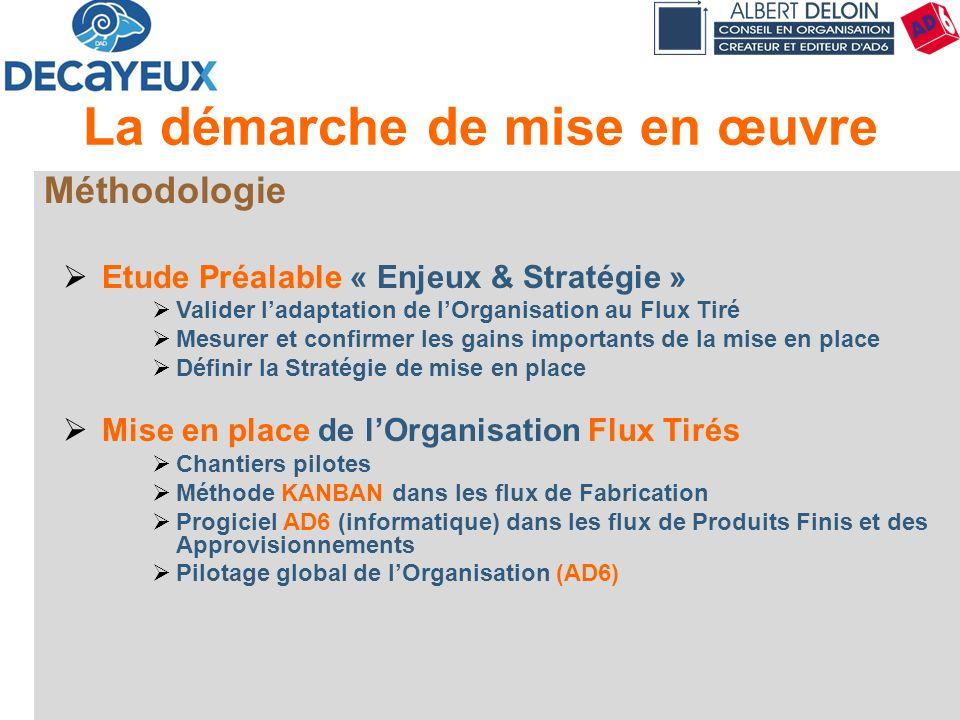 Présentation DECAYEUX - Albert DELOIN SAS32 La démarche de mise en œuvre Méthodologie Etude Préalable « Enjeux & Stratégie » Valider ladaptation de lO