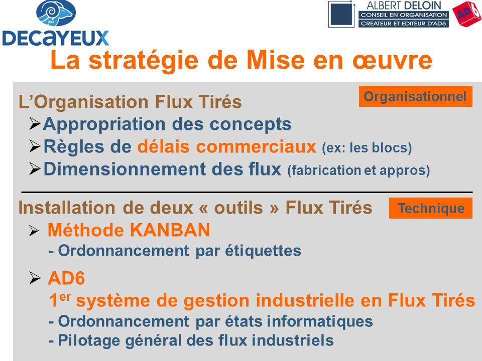 Présentation DECAYEUX - Albert DELOIN SAS35 LOrganisation Flux Tirés Appropriation des concepts Règles de délais commerciaux (ex: les blocs) Dimension