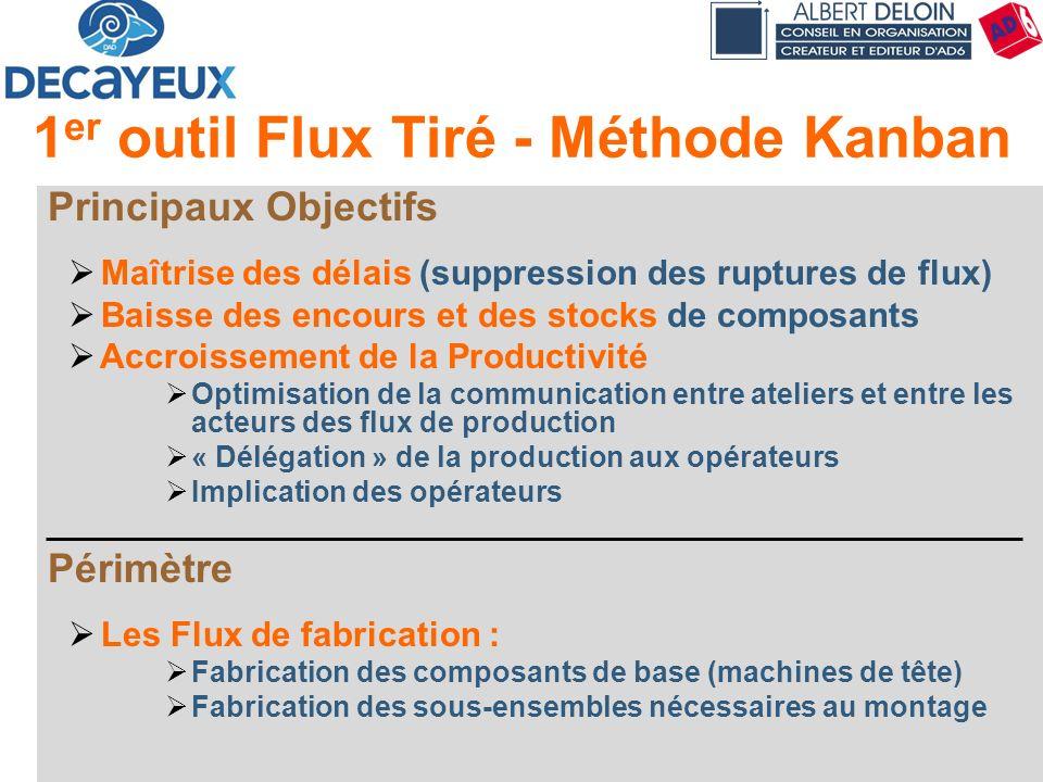 Présentation DECAYEUX - Albert DELOIN SAS36 1 er outil Flux Tiré - Méthode Kanban Principaux Objectifs Maîtrise des délais (suppression des ruptures d