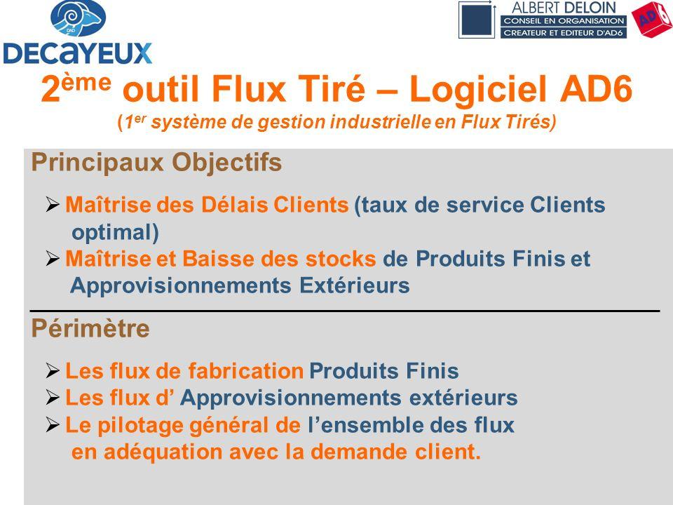 Présentation DECAYEUX - Albert DELOIN SAS37 2 ème outil Flux Tiré – Logiciel AD6 (1 er système de gestion industrielle en Flux Tirés) Principaux Objec