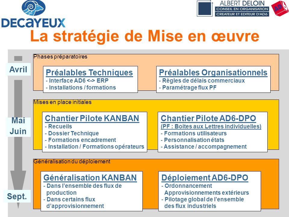Présentation DECAYEUX - Albert DELOIN SAS38 La stratégie de Mise en œuvre Préalables Techniques - Interface AD6 ERP - Installations / formations Préal