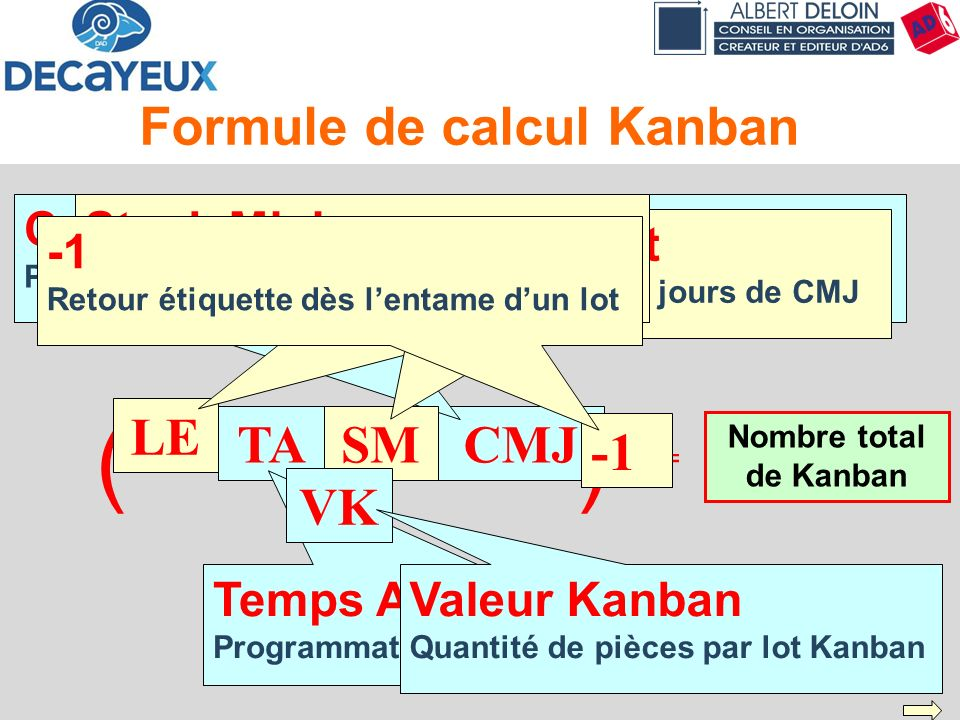 Présentation DECAYEUX - Albert DELOIN SAS42 Formule de calcul Kanban Nombre total de Kanban ) ( LE + TA + SM ) x CMJ VK ( - 1 = CMJ Consommation Moyen