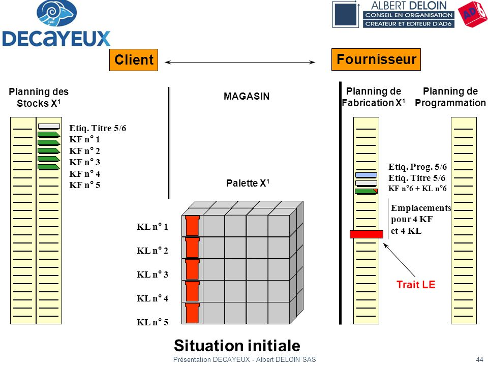 Présentation DECAYEUX - Albert DELOIN SAS44 Situation initiale KL n° 1 KL n° 2 KL n° 3 KL n° 4 KL n° 5 Trait LE Planning de Fabrication X 1 Planning d