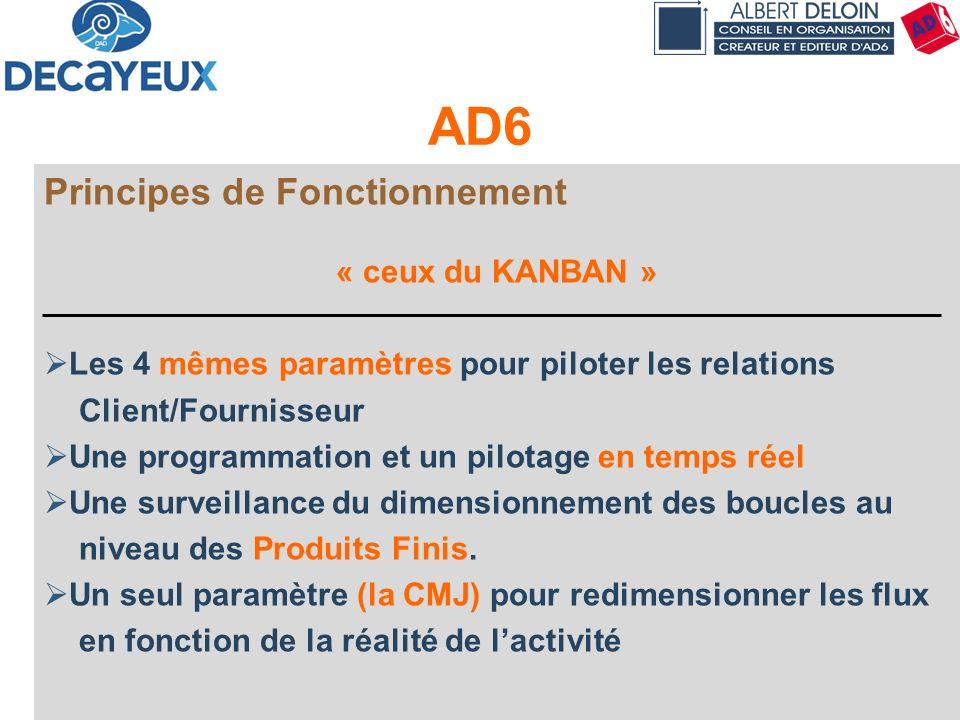 Présentation DECAYEUX - Albert DELOIN SAS51 AD6 Principes de Fonctionnement « ceux du KANBAN » Les 4 mêmes paramètres pour piloter les relations Clien