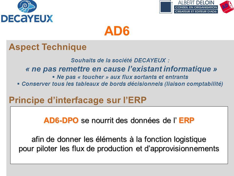 Présentation DECAYEUX - Albert DELOIN SAS52 AD6 Aspect Technique Souhaits de la société DECAYEUX : « ne pas remettre en cause lexistant informatique »