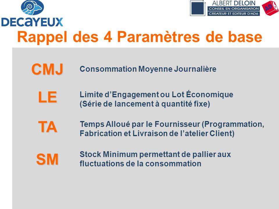 Principes & Concepts54 CMJ Consommation Moyenne Journalière LE Limite dEngagement ou Lot Économique (Série de lancement à quantité fixe) TA Temps Allo