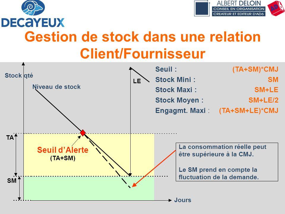 Principes & Concepts55 Gestion de stock dans une relation Client/Fournisseur Seuil :(TA+SM)*CMJ Stock Mini : SM Stock Maxi : SM+LE Stock Moyen : SM+LE
