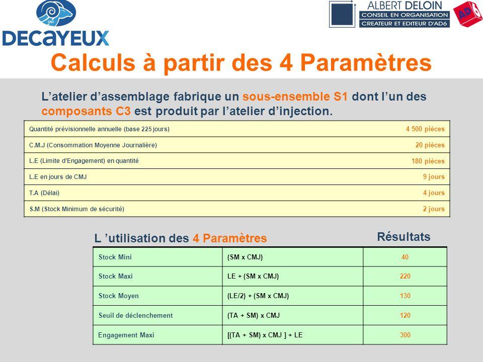 Principes & Concepts56 Calculs à partir des 4 Paramètres Quantité prévisionnelle annuelle (base 225 jours) 4 500 pièces C.M.J (Consommation Moyenne Jo