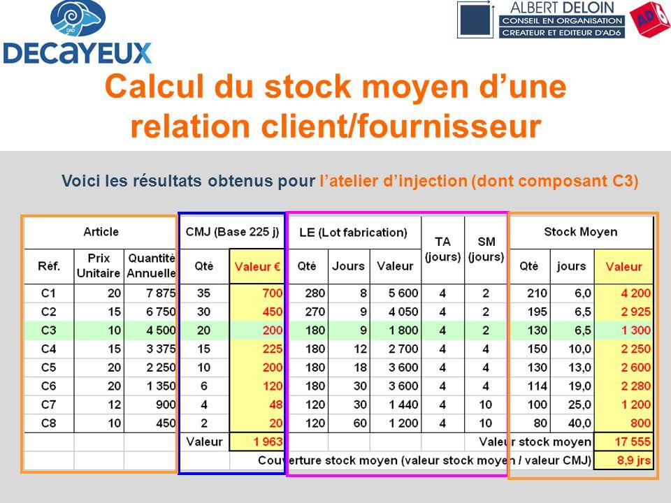 Principes & Concepts57 Voici les résultats obtenus pour latelier dinjection (dont composant C3) Calcul du stock moyen dune relation client/fournisseur
