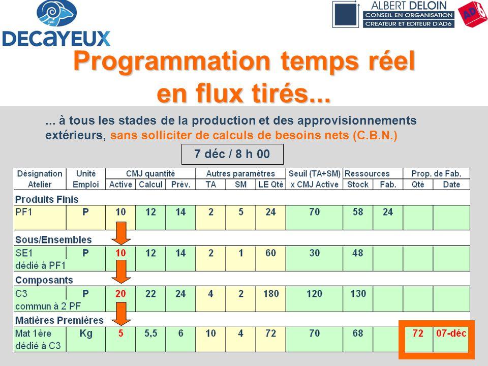 Principes & Concepts58 Programmation temps réel en flux tirés...... à tous les stades de la production et des approvisionnements extérieurs, sans soll