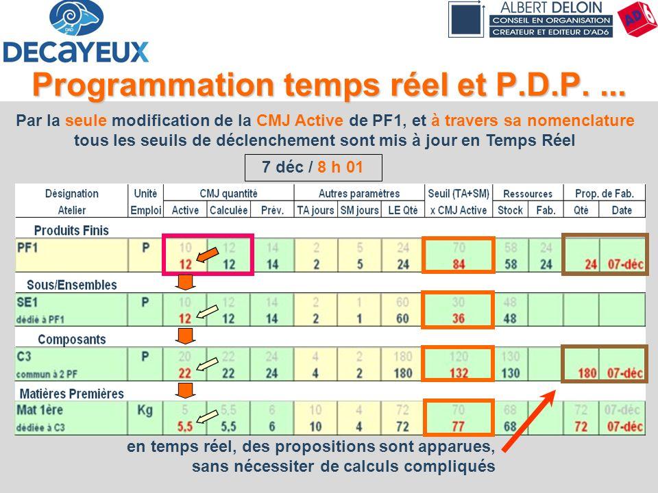 59 Programmation temps réel et P.D.P.... Par la seule modification de la CMJ Active de PF1, et à travers sa nomenclature tous les seuils de déclenchem