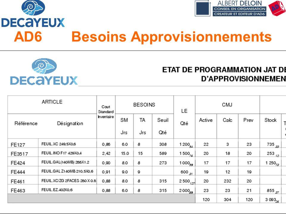 Présentation DECAYEUX - Albert DELOIN SAS65 AD6Besoins Approvisionnements