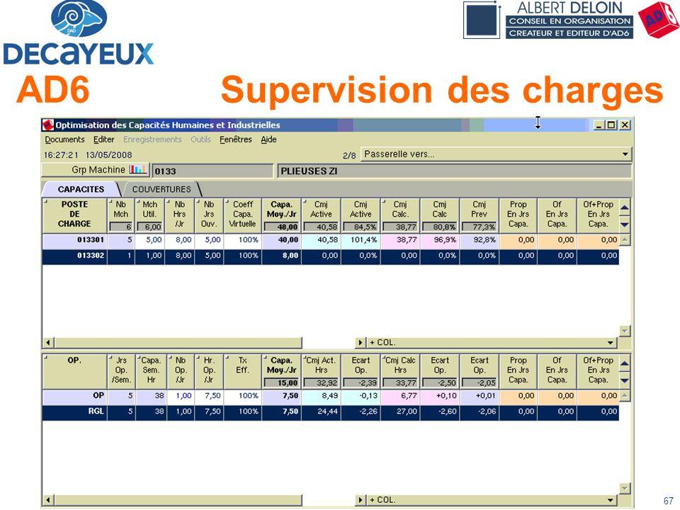 Présentation DECAYEUX - Albert DELOIN SAS67 AD6Supervision des charges