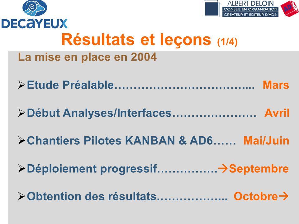 Présentation DECAYEUX - Albert DELOIN SAS68 Résultats et leçons (1/4) La mise en place en 2004 Etude Préalable…………………………….... Mars Début Analyses/Inte