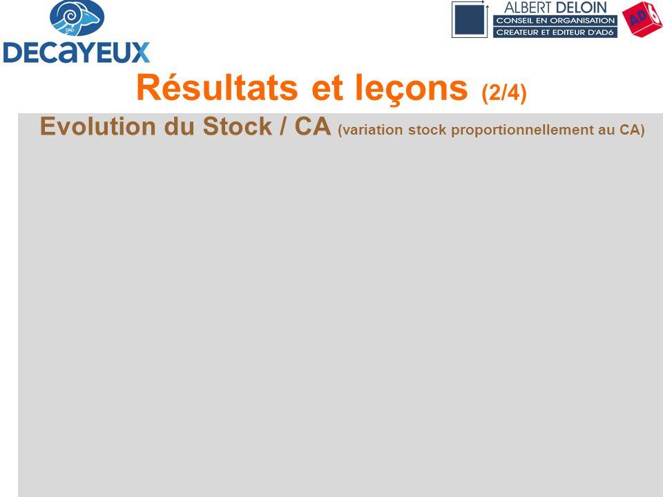 Présentation DECAYEUX - Albert DELOIN SAS69 Résultats et leçons (2/4) Evolution du Stock / CA (variation stock proportionnellement au CA)