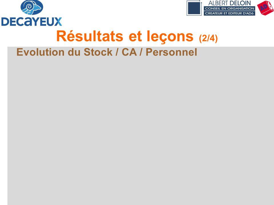 Présentation DECAYEUX - Albert DELOIN SAS71 Résultats et leçons (2/4) Evolution du Stock / CA / Personnel