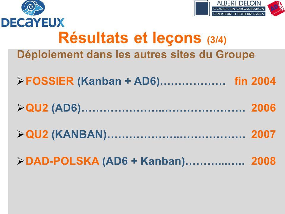 Présentation DECAYEUX - Albert DELOIN SAS72 Résultats et leçons (3/4) Déploiement dans les autres sites du Groupe FOSSIER (Kanban + AD6)……………… fin 200