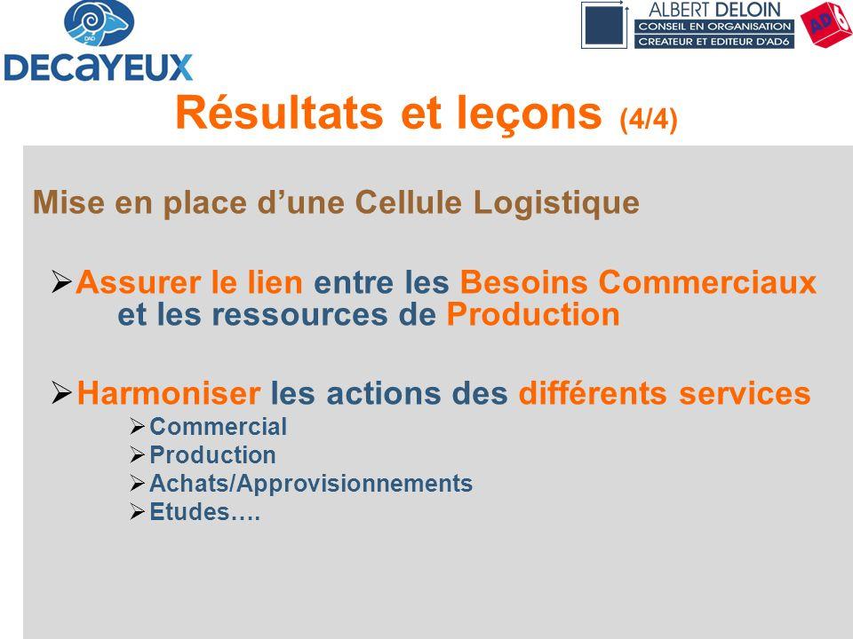 Présentation DECAYEUX - Albert DELOIN SAS73 Résultats et leçons (4/4) Mise en place dune Cellule Logistique Assurer le lien entre les Besoins Commerci