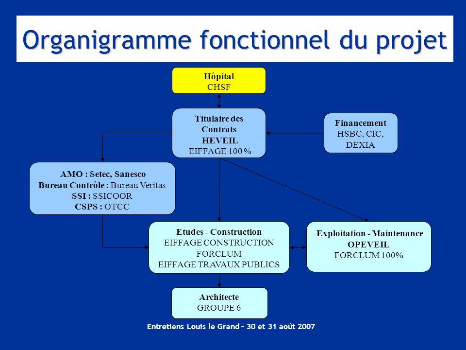 Entretiens Louis le Grand – 30 et 31 août 2007 Hôpital CHSF Titulaire des Contrats HEVEIL EIFFAGE 100 % Etudes - Construction EIFFAGE CONSTRUCTION FOR