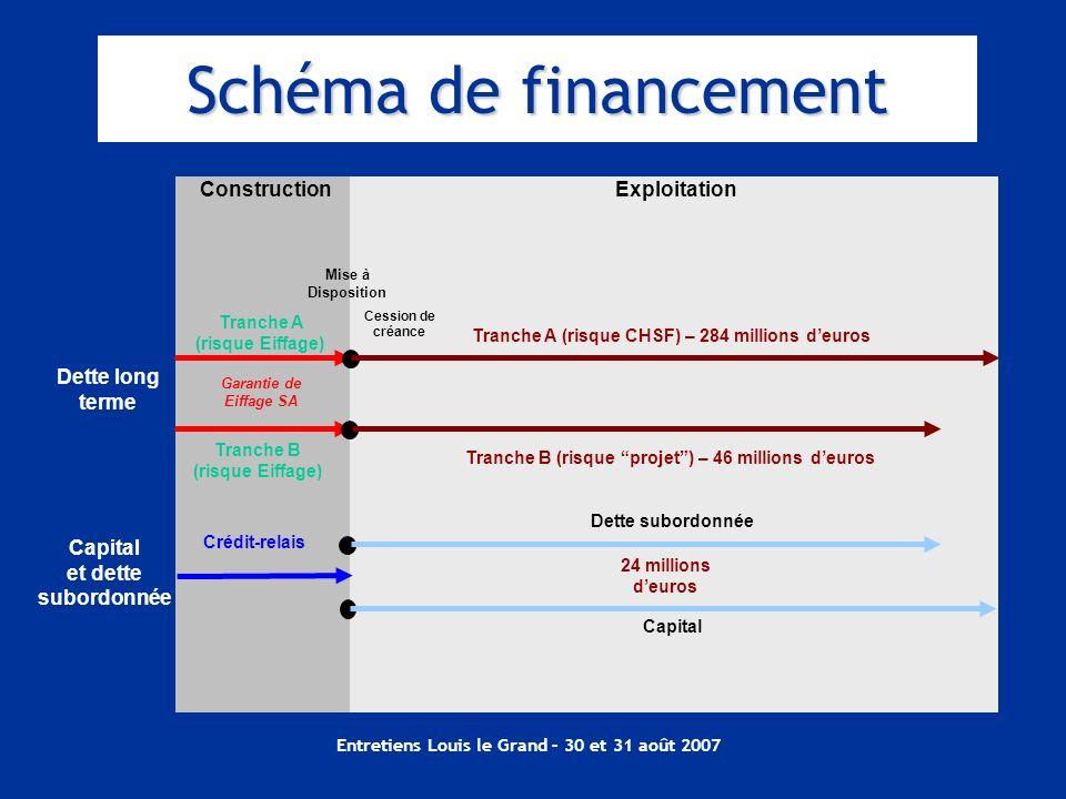 Entretiens Louis le Grand – 30 et 31 août 2007 Construction Tranche A (risque Eiffage) Garantie de Eiffage SA Tranche B (risque Eiffage) Dette long te