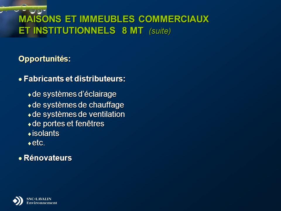 MAISONS ET IMMEUBLES COMMERCIAUX ET INSTITUTIONNELS 8 MT (suite) Opportunités: Fabricants et distributeurs: Fabricants et distributeurs: de systèmes d