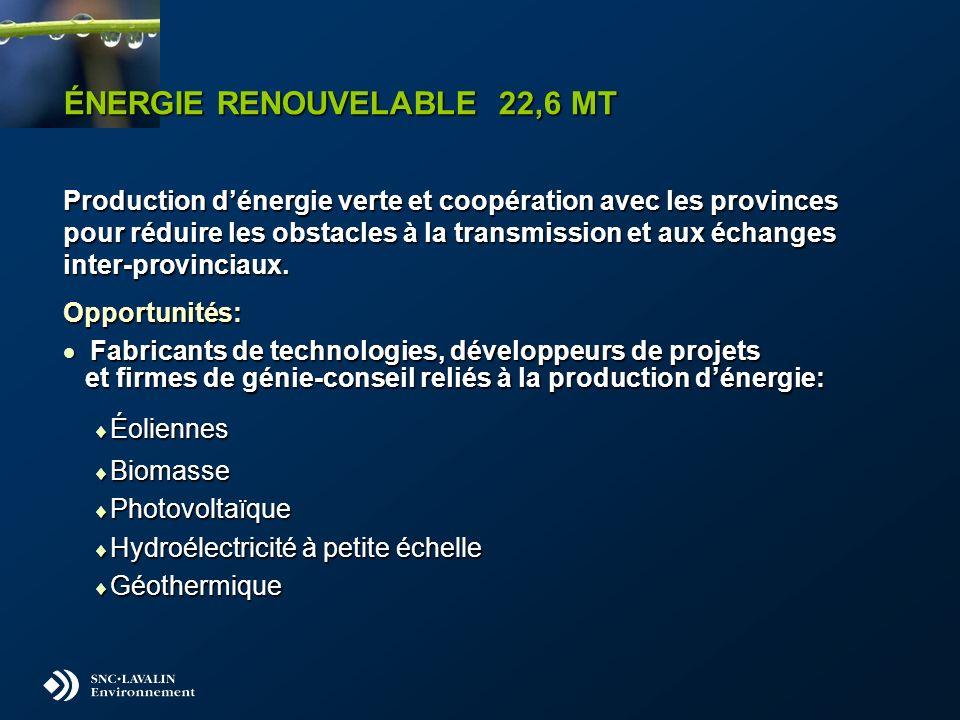 ÉNERGIE RENOUVELABLE 22,6 MT Production dénergie verte et coopération avec les provinces pour réduire les obstacles à la transmission et aux échanges