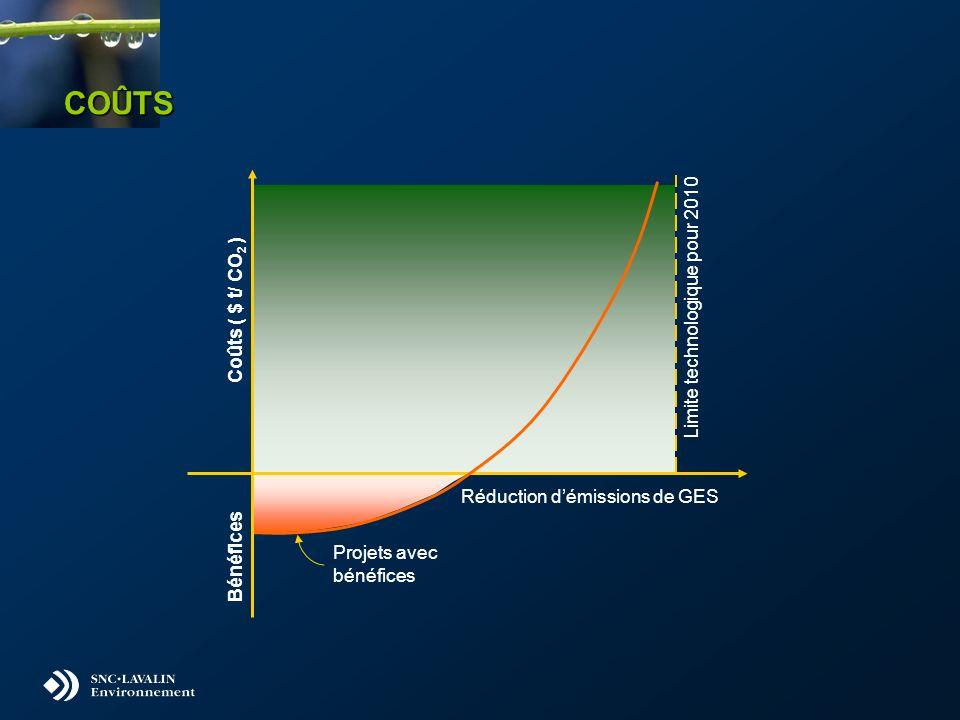 COÛTS Coûts ( $ t/ CO 2 ) Bénéfices Projets avec bénéfices Limite technologique pour 2010 Réduction démissions de GES