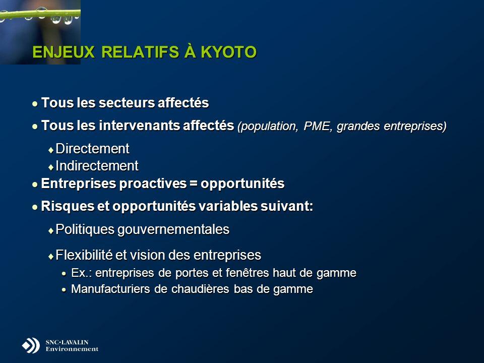 ENJEUX RELATIFS À KYOTO Tous les secteurs affectés Tous les secteurs affectés Tous les intervenants affectés (population, PME, grandes entreprises) To