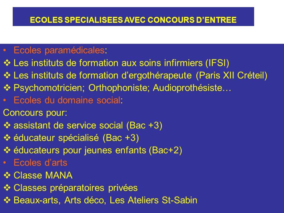 Ecoles paramédicales: Les instituts de formation aux soins infirmiers (IFSI) Les instituts de formation dergothérapeute (Paris XII Créteil) Psychomotricien; Orthophoniste; Audioprothésiste… Ecoles du domaine social: Concours pour: assistant de service social (Bac +3) éducateur spécialisé (Bac +3) éducateurs pour jeunes enfants (Bac+2) Ecoles darts Classe MANA Classes préparatoires privées Beaux-arts, Arts déco, Les Ateliers St-Sabin ECOLES SPECIALISEES AVEC CONCOURS DENTREE