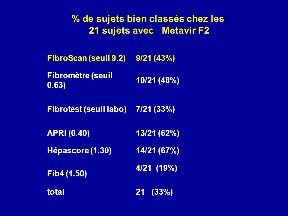 % de sujets bien classés chez les 21 sujets avec Metavir F2 FibroScan (seuil 9.2)9/21 (43%) Fibromètre (seuil 0.63) 10/21 (48%) Fibrotest (seuil labo)7/21 (33%) APRI (0.40)13/21 (62%) Hépascore (1.30)14/21 (67%) Fib4 (1.50) 4/21 (19%) total21 (33%)