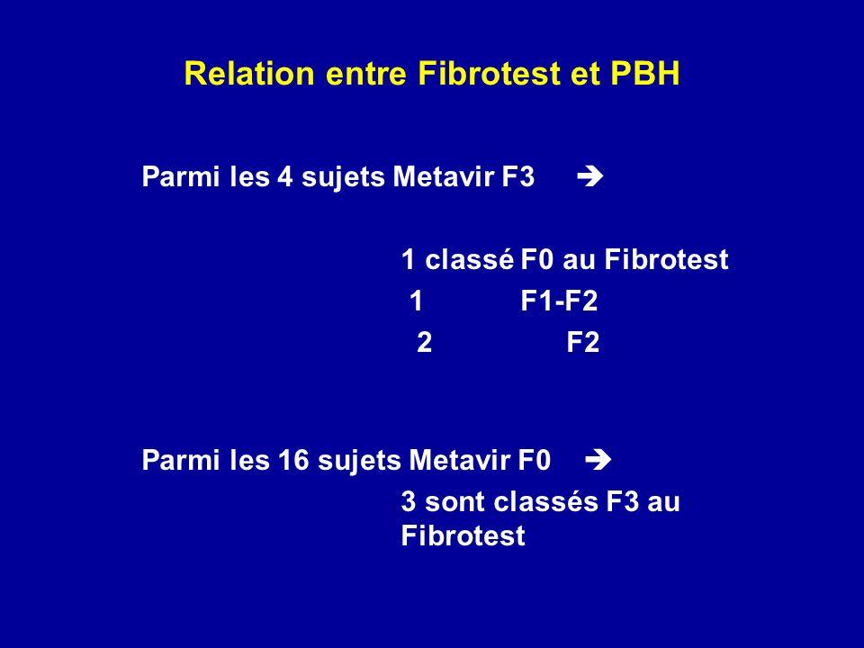 Relation entre Fibrotest et PBH Parmi les 4 sujets Metavir F3 1 classé F0 au Fibrotest 1 F1-F2 2 F2 Parmi les 16 sujets Metavir F0 3 sont classés F3 au Fibrotest
