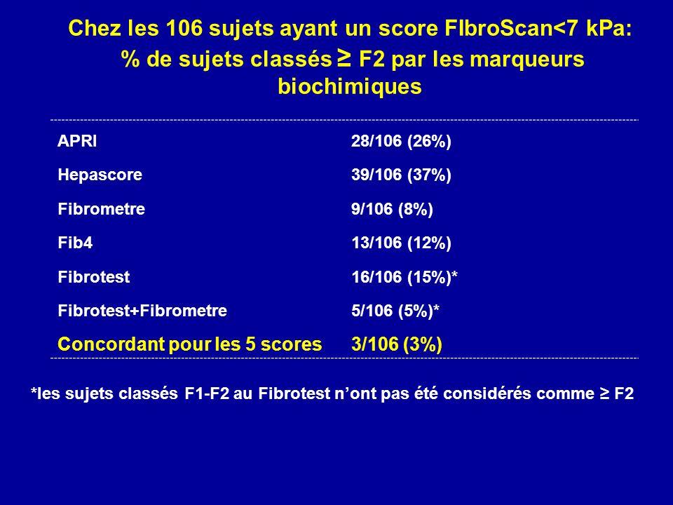 Chez les 106 sujets ayant un score FIbroScan<7 kPa: % de sujets classés F2 par les marqueurs biochimiques APRI28/106 (26%) Hepascore39/106 (37%) Fibrometre9/106 (8%) Fib413/106 (12%) Fibrotest16/106 (15%)* Fibrotest+Fibrometre5/106 (5%)* Concordant pour les 5 scores3/106 (3%) *les sujets classés F1-F2 au Fibrotest nont pas été considérés comme F2