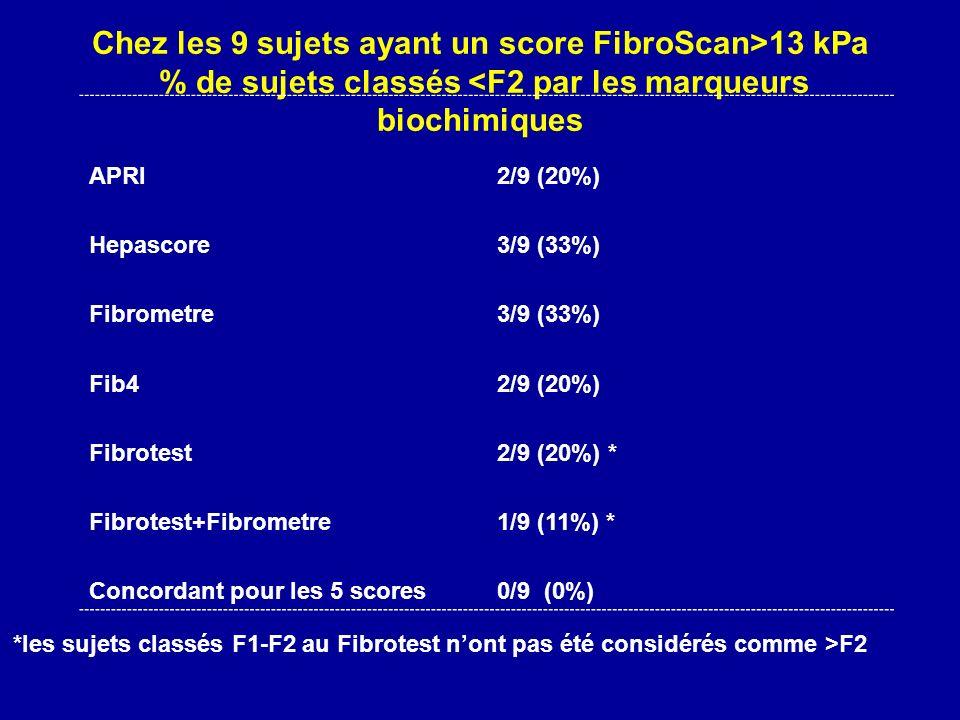 Chez les 9 sujets ayant un score FibroScan>13 kPa % de sujets classés <F2 par les marqueurs biochimiques APRI2/9 (20%) Hepascore3/9 (33%) Fibrometre3/9 (33%) Fib42/9 (20%) Fibrotest2/9 (20%) * Fibrotest+Fibrometre1/9 (11%) * Concordant pour les 5 scores0/9 (0%) *les sujets classés F1-F2 au Fibrotest nont pas été considérés comme >F2