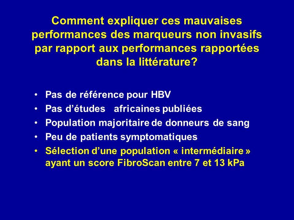 Comment expliquer ces mauvaises performances des marqueurs non invasifs par rapport aux performances rapportées dans la littérature.