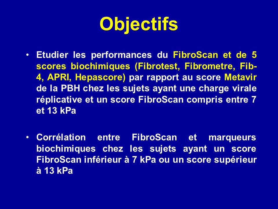 Objectifs Etudier les performances du FibroScan et de 5 scores biochimiques (Fibrotest, Fibrometre, Fib- 4, APRI, Hepascore) par rapport au score Metavir de la PBH chez les sujets ayant une charge virale réplicative et un score FibroScan compris entre 7 et 13 kPa Corrélation entre FibroScan et marqueurs biochimiques chez les sujets ayant un score FibroScan inférieur à 7 kPa ou un score supérieur à 13 kPa